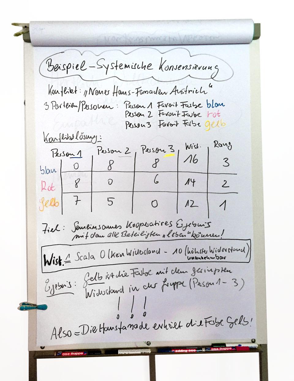 Entscheidungsmethode »Systemisches Konsensieren«